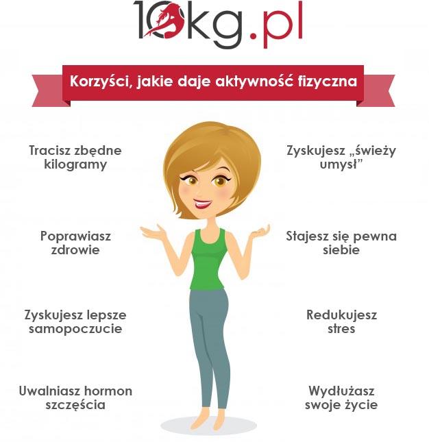 korzyści jakie daje aktywność fizyczna