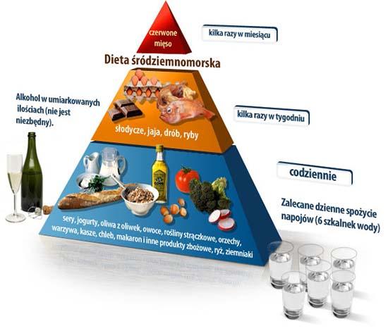 zasady diety śródziemnomorskiej