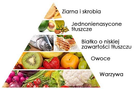 piramida żywieniowa dieta zone
