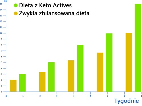 keto avtives efekty